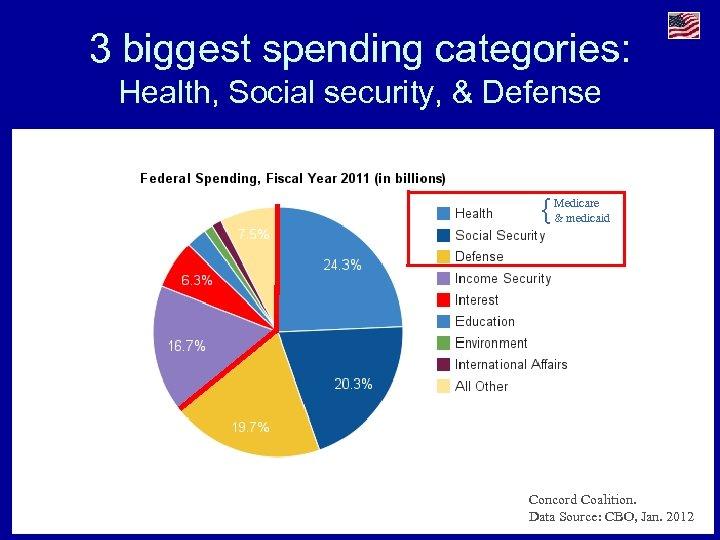 3 biggest spending categories: Health, Social security, & Defense { Medicare & medicaid Concord