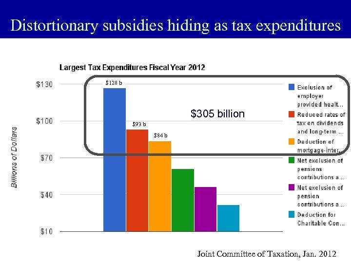Distortionary subsidies hiding as tax expenditures $128 b $305 billion $93 b $84 b