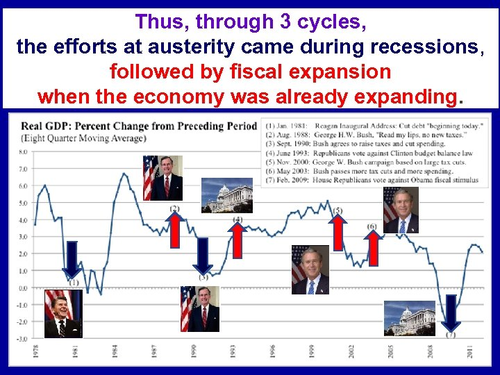 Thus, through 3 cycles, the efforts at austerity came during recessions, followed by fiscal