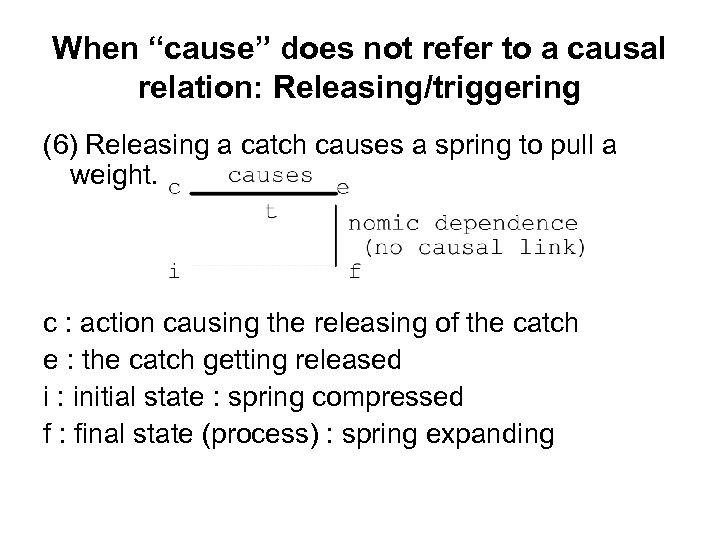 "When ""cause"" does not refer to a causal relation: Releasing/triggering (6) Releasing a catch"