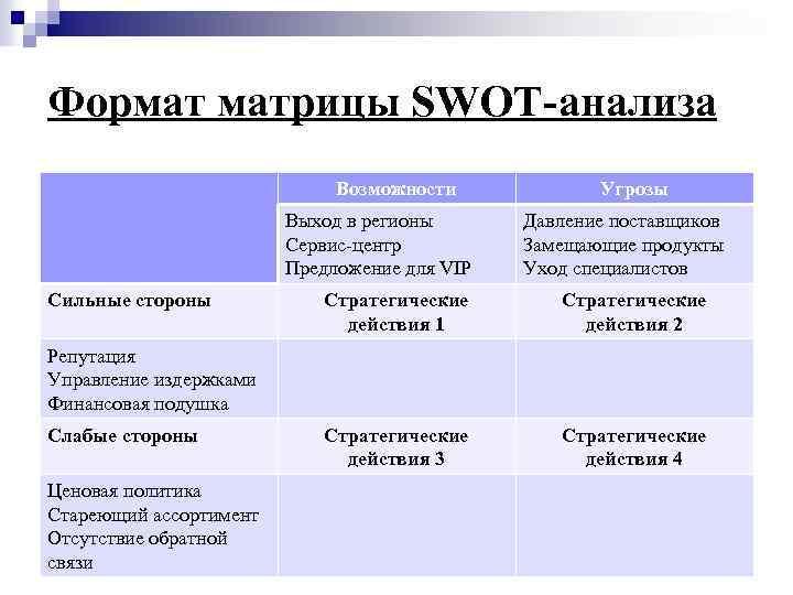 Формат матрицы SWOT-анализа Возможности Выход в регионы Сервис-центр Предложение для VIP Сильные стороны Угрозы
