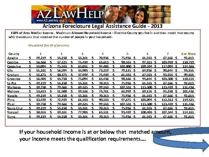 Arizona Foreclosure Legal Assistance Guide - 2013 150% of Area Median Income - Maximum