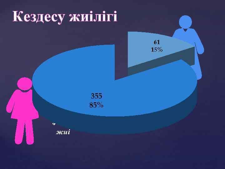 Кездесу жиілігі 61 15% 355 85% 4 -5 есе жиі