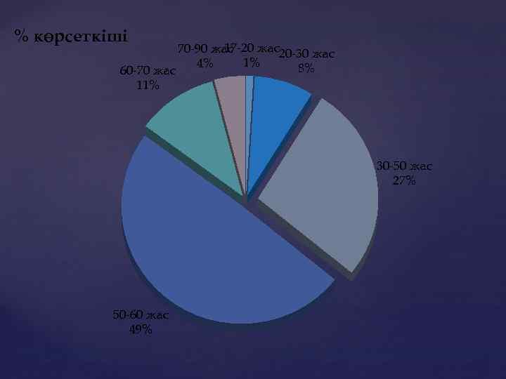 % көрсеткіші 60 -70 жас 11% 17 -20 жас20 -30 жас 70 -90 жас