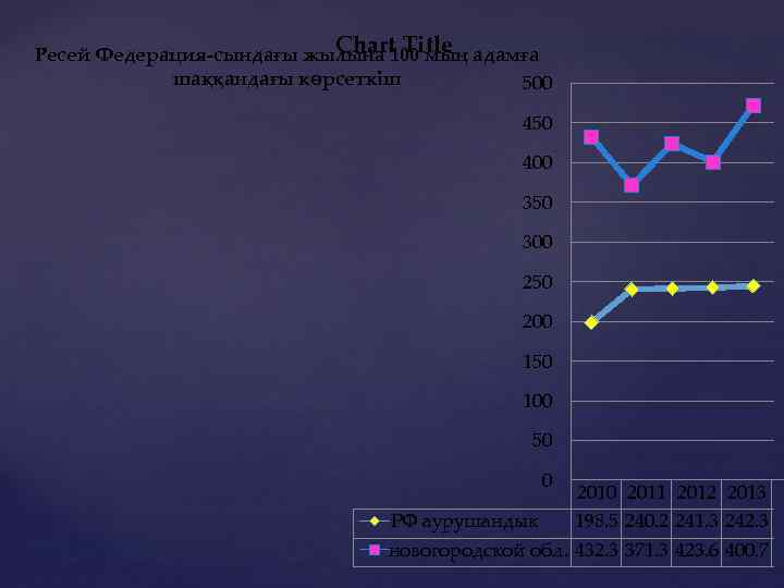 Chart Title Ресей Федерация-сындағы жылына 100 мың адамға шаққандағы көрсеткіш 500 450 400 350