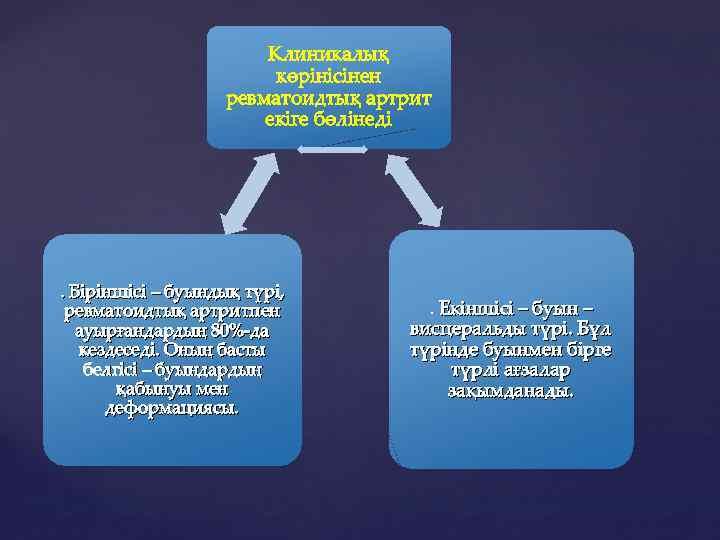 Клиникалық көрінісінен ревматоидтық артрит екіге бөлінеді . Біріншісі – буындық түрі, ревматоидтық артритпен ауырғандардың