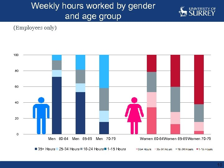 Weekly hours worked by gender and age group (Employees only) 120 100 80 60