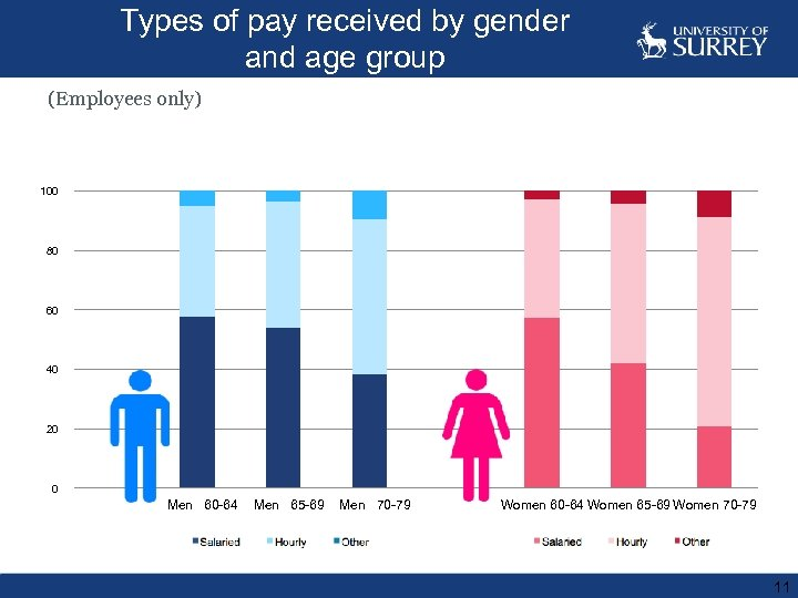 Types of pay received by gender and age group (Employees only) 120 100 80
