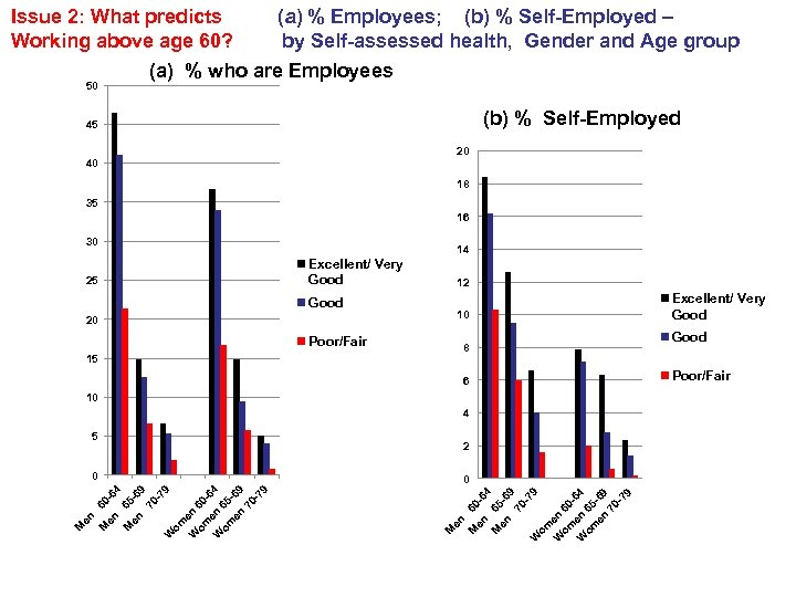 (a) % Employees; (b) % Self-Employed – by Self-assessed health, Gender and Age group