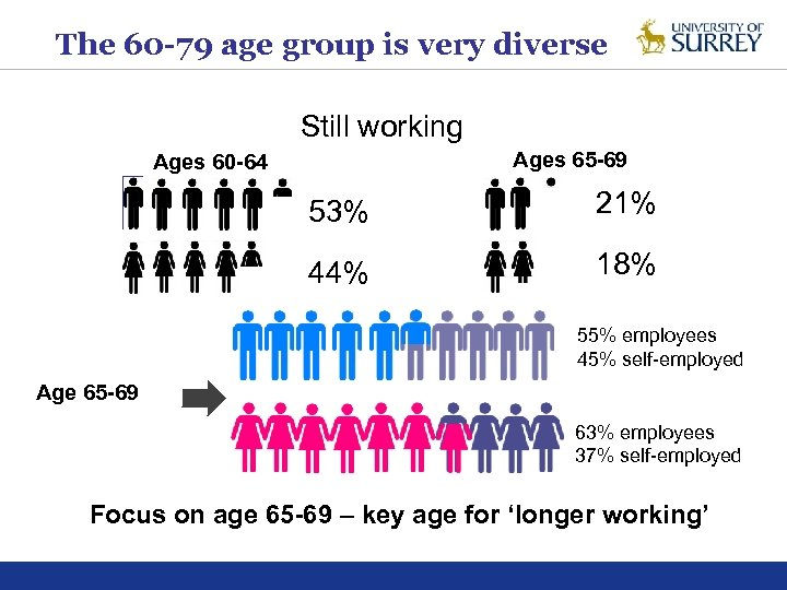 The 60 -79 age group is very diverse Still working Ages 65 -69 Ages