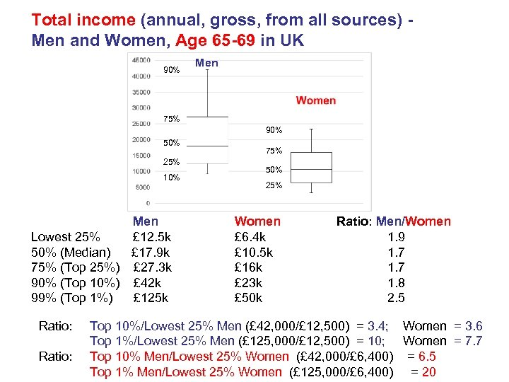 Total income (annual, gross, from all sources) Men and Women, Age 65 -69 in
