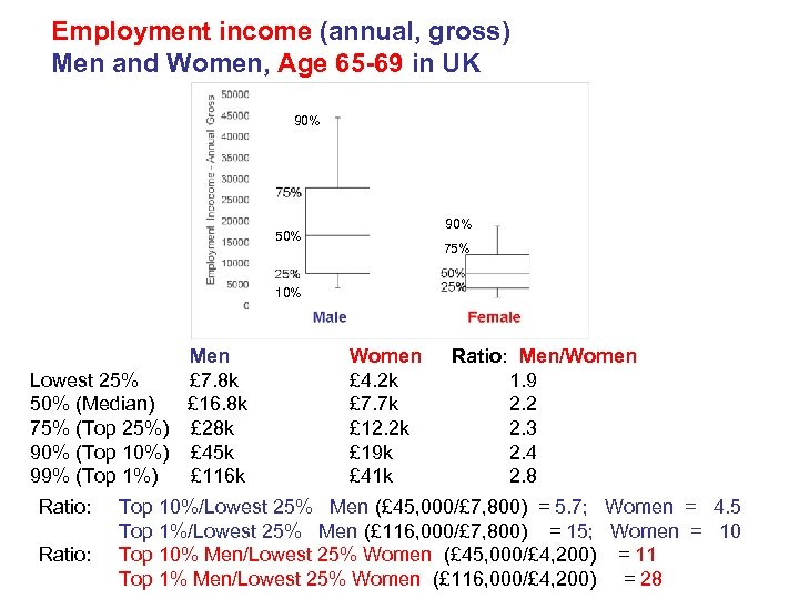 Employment income (annual, gross) Men and Women, Age 65 -69 in UK 90% 50%