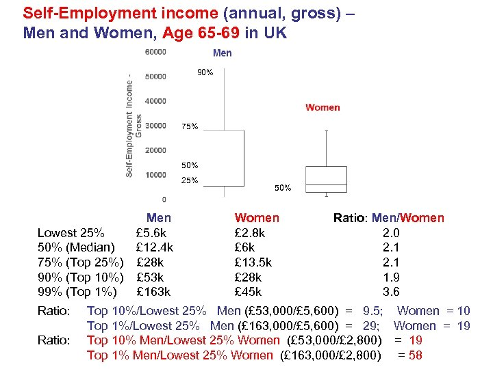 Self-Employment income (annual, gross) – Men and Women, Age 65 -69 in UK 90%