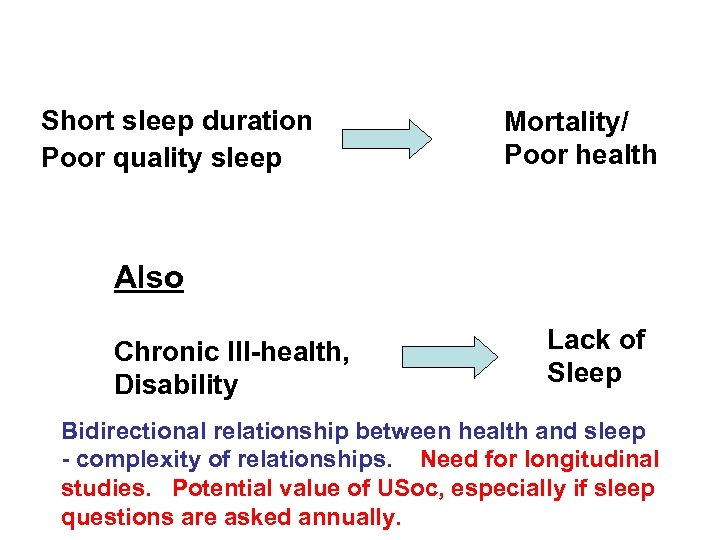 Short sleep duration Poor quality sleep Mortality/ Poor health Also Chronic Ill-health, Disability Lack