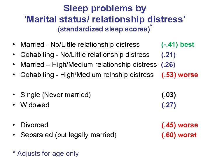 Sleep problems by 'Marital status/ relationship distress' (standardized sleep scores)* • • Married -