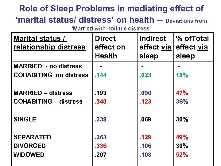 Role of Sleep Problems in mediating effect of 'marital status/ distress' on health –