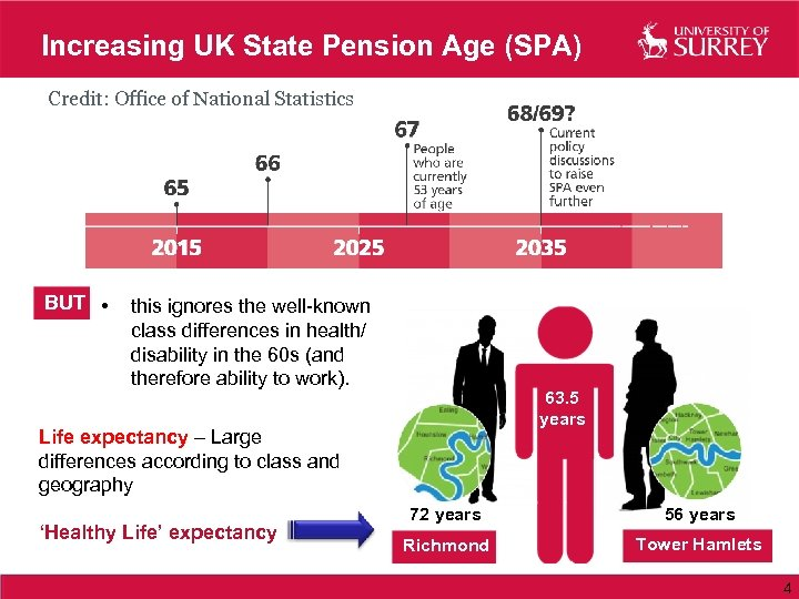 Increasing UK State Pension Age (SPA) Credit: Office of National Statistics BUT • this