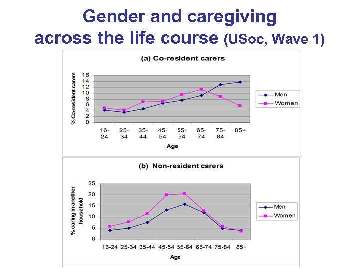 Gender and caregiving across the life course (USoc, Wave 1)