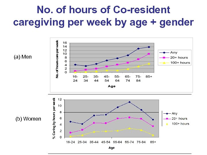 No. of hours of Co-resident caregiving per week by age + gender (a) Men