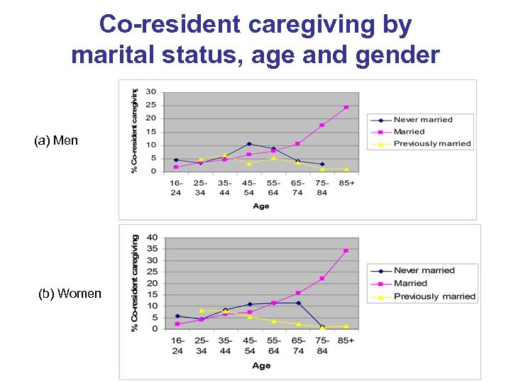 Co-resident caregiving by marital status, age and gender (a) Men (b) Women