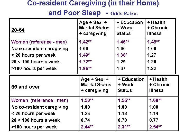 Co-resident Caregiving (in their Home) and Poor Sleep - Odds Ratios 20 -64 Age