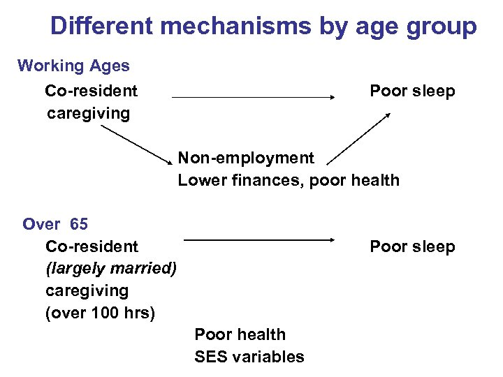 Different mechanisms by age group Working Ages Co-resident caregiving Poor sleep Non-employment Lower finances,