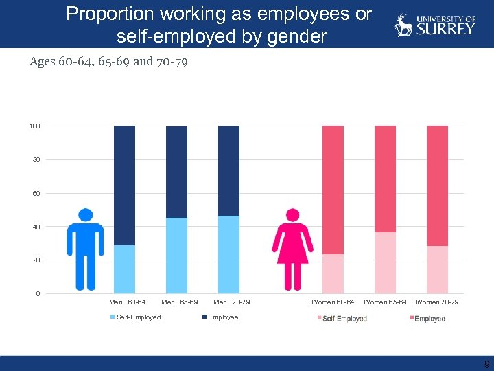 Proportion working as employees or self-employed by gender Ages 60 -64, 65 -69 and