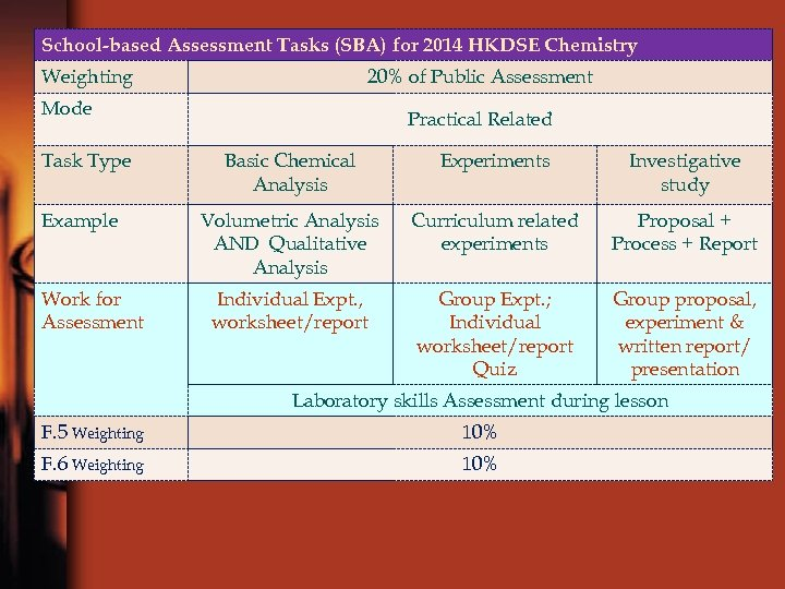 Chemistry Curriculum Chemistry for NSS St Mary s
