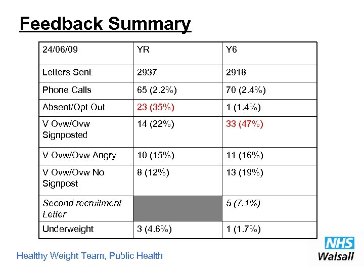 Feedback Summary 24/06/09 YR Y 6 Letters Sent 2937 2918 Phone Calls 65 (2.
