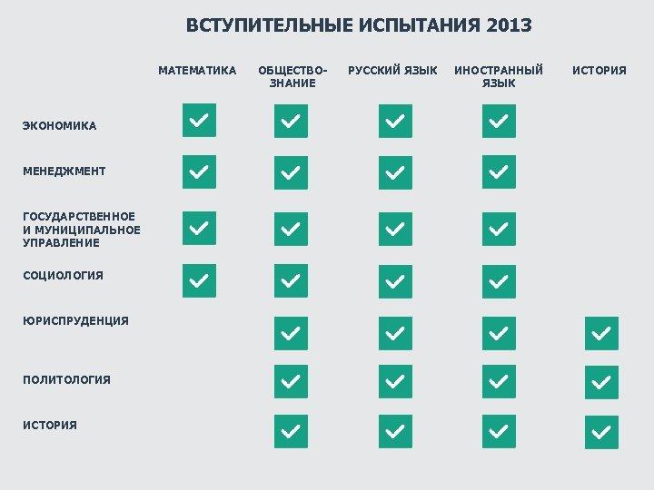 ВСТУПИТЕЛЬНЫЕ ИСПЫТАНИЯ 2013 МАТЕМАТИКА ЭКОНОМИКА МЕНЕДЖМЕНТ ГОСУДАРСТВЕННОЕ И МУНИЦИПАЛЬНОЕ УПРАВЛЕНИЕ СОЦИОЛОГИЯ ЮРИСПРУДЕНЦИЯ ПОЛИТОЛОГИЯ ИСТОРИЯ