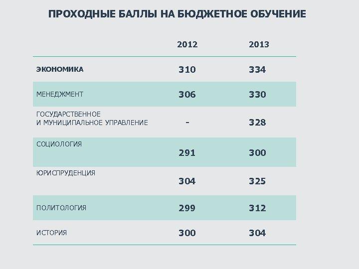 ПРОХОДНЫЕ БАЛЛЫ НА БЮДЖЕТНОЕ ОБУЧЕНИЕ 2012 2013 ЭКОНОМИКА 310 334 МЕНЕДЖМЕНТ 306 330 -