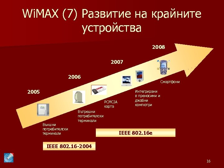 Wi. MAX (7) Развитие на крайните устройства 2008 2007 2006 Смартфони 2005 PCMCIA карта