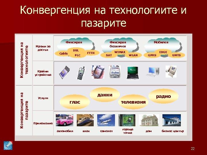Конвергенция на пазарите Конвергенция на технологиите и пазарите Фиксиран Мрежи за достъп DSL Cable