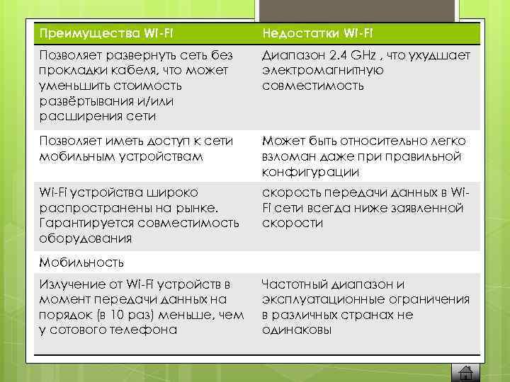 Преимущества Wi-Fi Недостатки Wi-Fi Позволяет развернуть сеть без прокладки кабеля, что может уменьшить стоимость