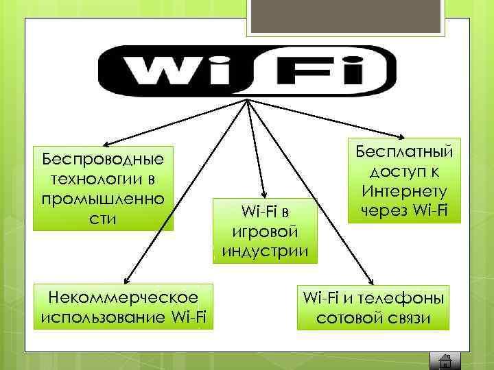 Беспроводные технологии в промышленно сти Некоммерческое использование Wi-Fi в игровой индустрии Бесплатный доступ к