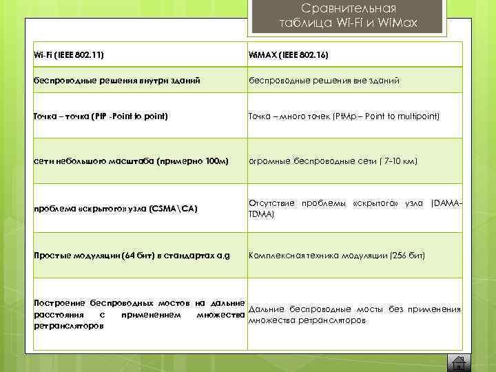 Сравнительная таблица Wi-Fi и Wi. Max Wi-Fi (IEEE 802. 11) Wi. MAX (IEEE 802.