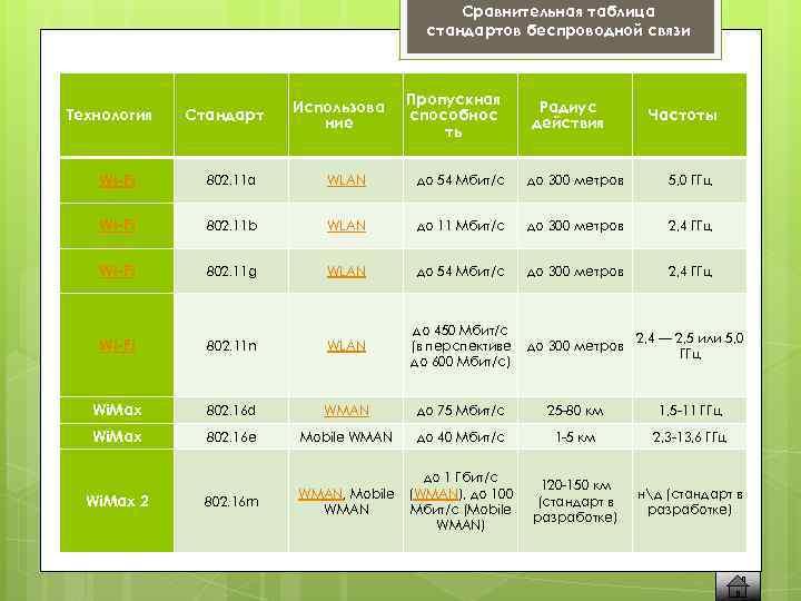 Сравнительная таблица стандартов беспроводной связи Технология Стандарт Использова ние Пропускная способнос ть Радиус действия