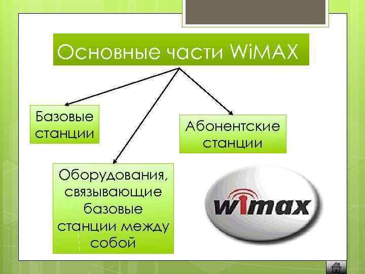 Основные части Wi. MAX Базовые станции Оборудования, связывающие базовые станции между собой Абонентские станции
