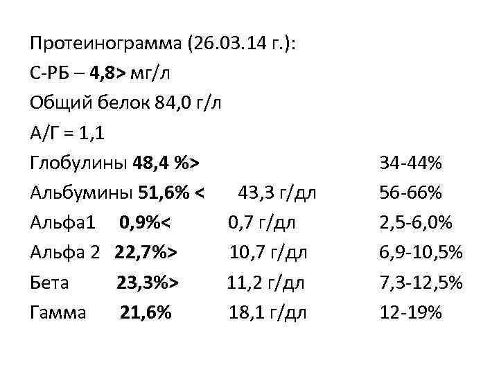 Протеинограмма (26. 03. 14 г. ): С-РБ – 4, 8> мг/л Общий белок 84,