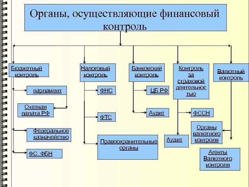 Органы, осуществляющие финансовый контроль Бюджетный контроль парламент Счетная палата РФ Федеральное казначейство ФС ФБН