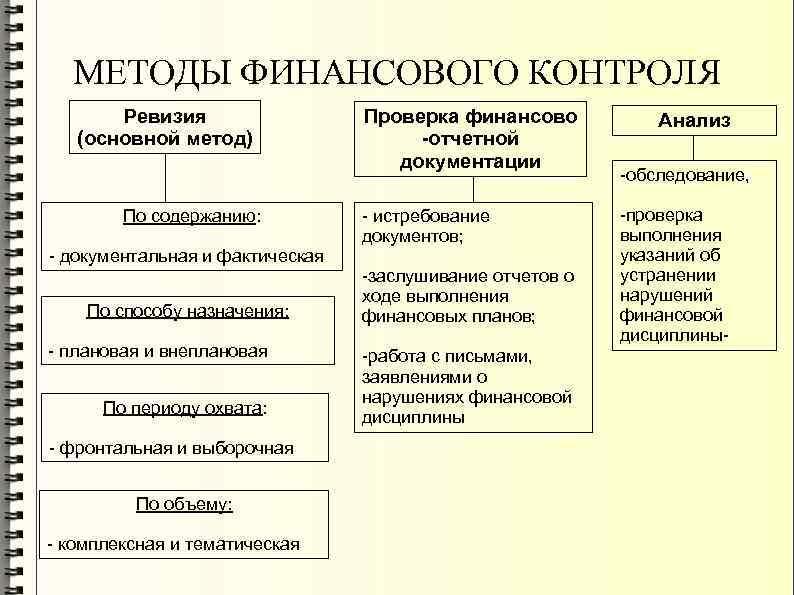 МЕТОДЫ ФИНАНСОВОГО КОНТРОЛЯ Ревизия (основной метод) По содержанию: Проверка финансово -отчетной документации - истребование
