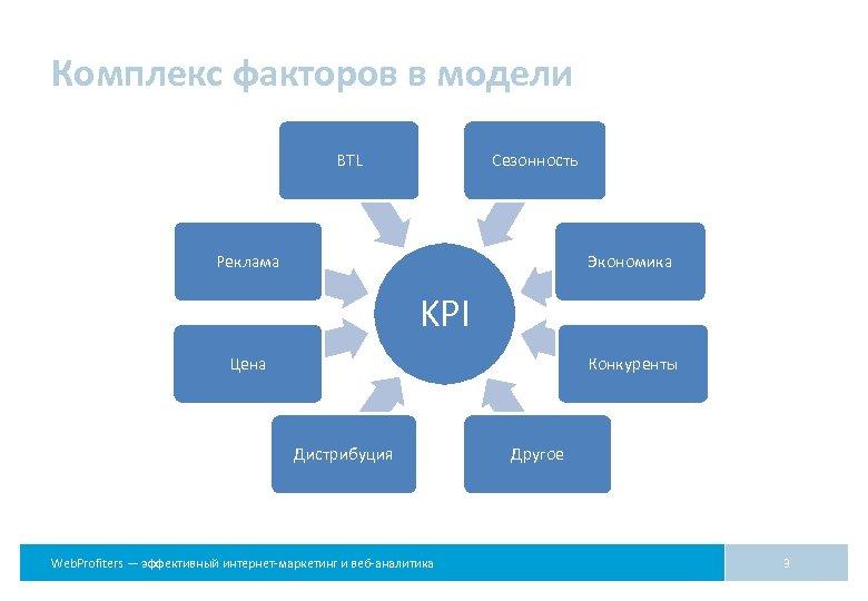 Комплекс факторов в модели Сезонность BTL Экономика Реклама KPI Цена Конкуренты Дистрибуция Web. Profiters
