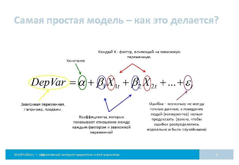 Самая простая модель – как это делается? Web. Profiters — эффективный интернет-маркетинг и веб-аналитика