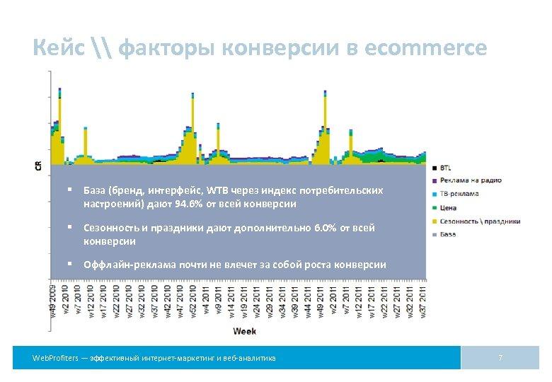 Кейс \ факторы конверсии в ecommerce § База (бренд, интерфейс, WTB через индекс потребительских