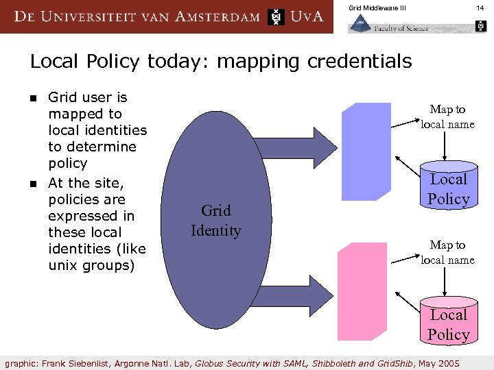 Grid Middleware III 14 Local Policy today: mapping credentials n n Grid user is
