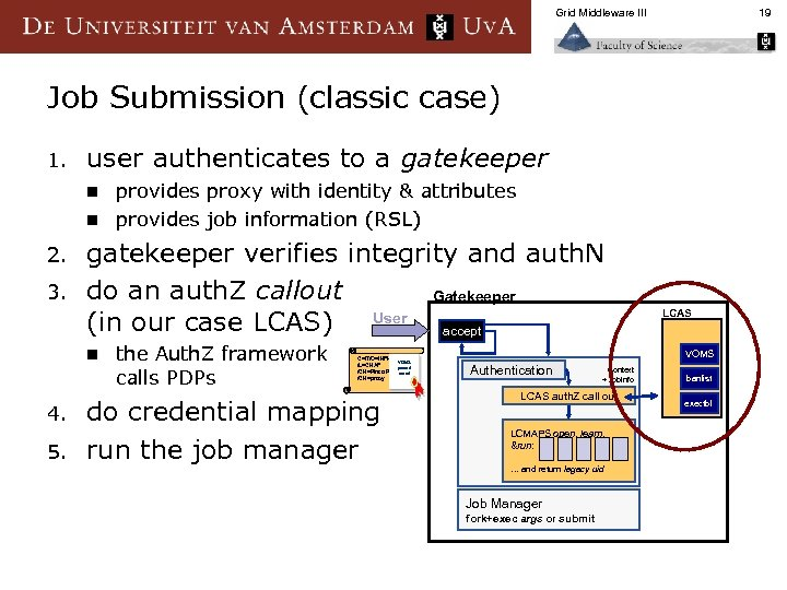 Grid Middleware III 19 Job Submission (classic case) 1. user authenticates to a gatekeeper