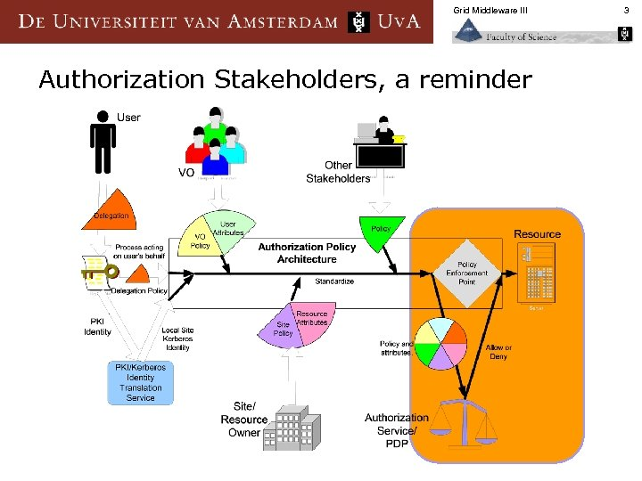 Grid Middleware III Authorization Stakeholders, a reminder 3
