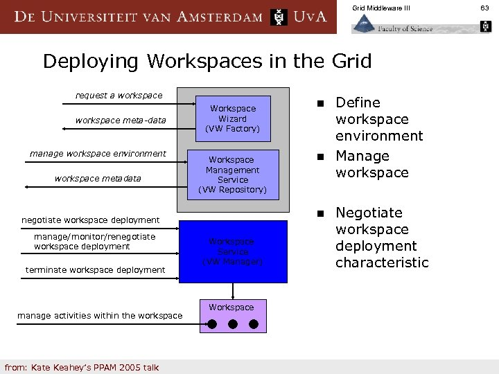 Grid Middleware III Deploying Workspaces in the Grid request a workspace meta-data manage workspace