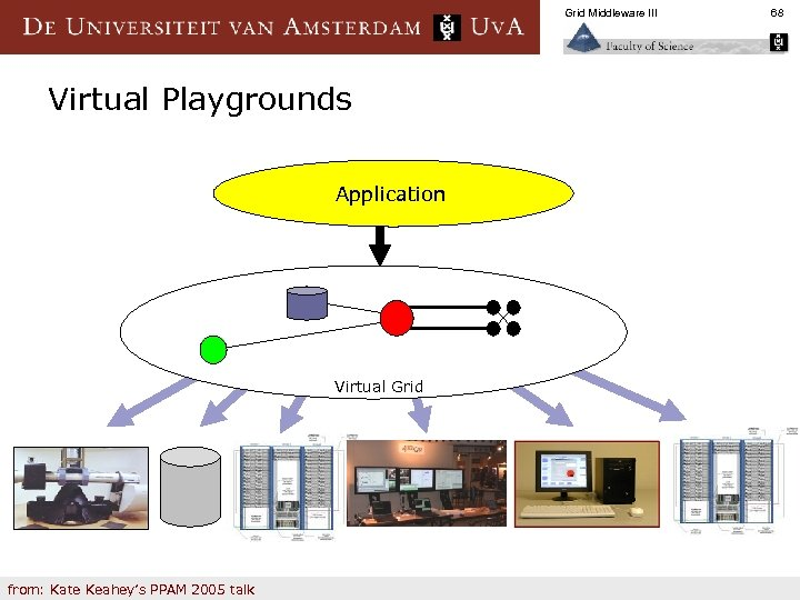 Grid Middleware III Virtual Playgrounds Application Virtual Grid from: Kate Keahey's PPAM 2005 talk