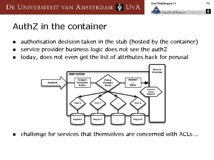 Grid Middleware III Auth. Z in the container n authorisation decision taken in the